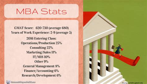 Baruch Mba Admission Percentage by Come To Us For Statement Of Purpose For Mba Admissions