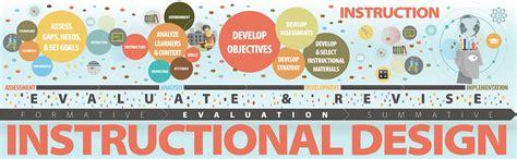 design arts seminars instructional design educational technology