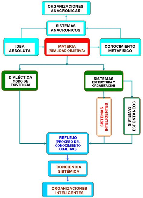 imagenes de organizaciones inteligentes desarrollo organizacional el concepto de desarrollo
