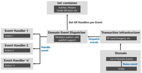 design pattern event dispatcher domain events design and implementation microsoft docs