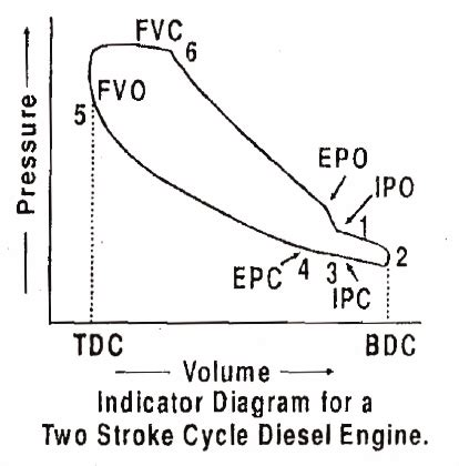 pv diagram for diesel engine what is the difference between pv diagram of two and four