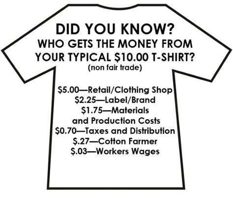 Fair Trade T Shirts For At Get Ethical by Ethical Clothing Infographic Moral Fibres Uk Eco Green