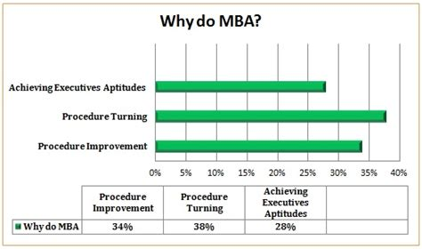 Aptitude Test For Mba Specialization by Why Prefer Doing Mba