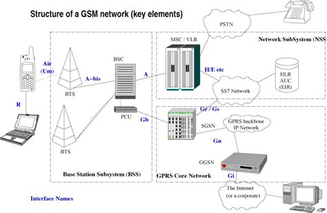 home design network tv reţelele gsm pe 238 nţelesul tuturor