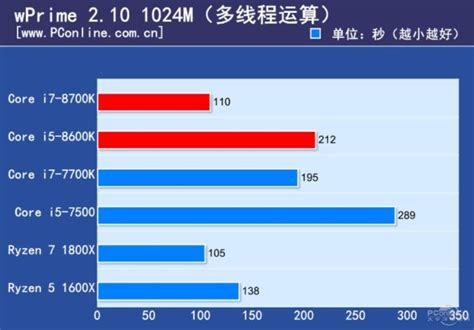 Intel I5 8600k Processor 9m Cache Up To 4 30 Ghz intel i7 8700k review leaks out beats the i7 7700k in gaming