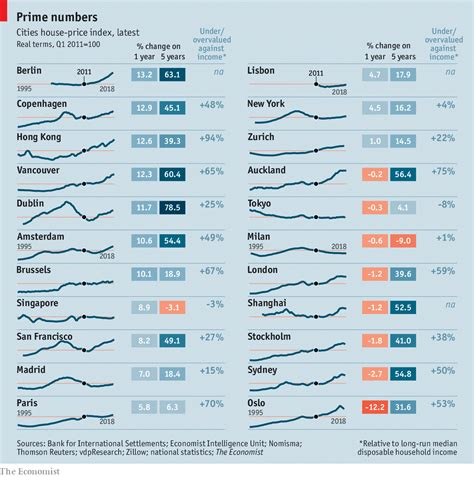 housing correction  cities house price index suggests