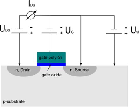 fet transistor measurement threshold voltage for n fet and p fet sdram technology
