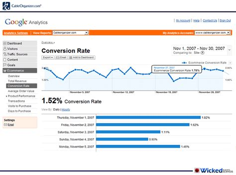 converter google figure 10 12 conversion rate graph from google analytics