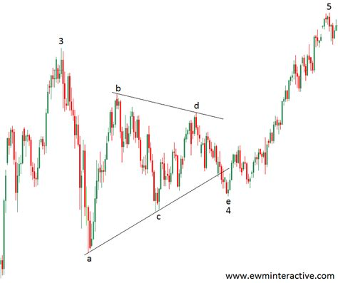 triangle wave pattern elliott wave patterns ewm interactive