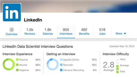 Linkedin Data Science Mba College by What We Learned Analyzing Hundreds Of Data Science