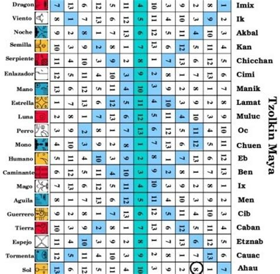 Sello Calendario Hoy Las Profec 237 As Mayas Y El 2012 Un A 241 O Despu 233 S Dogma Cero