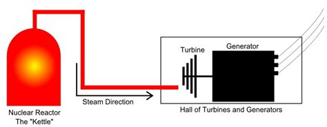 simple diagram of nuclear power plant consumedland