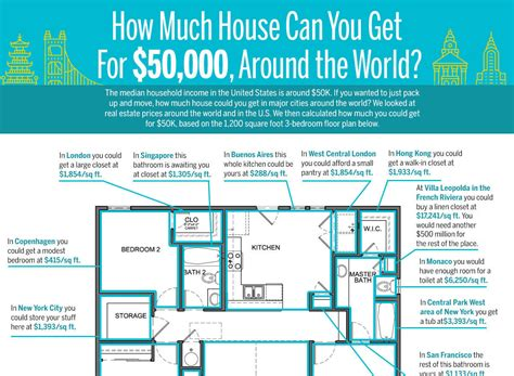 How Much Can I Get For A Home Loan how much house can you get for 50 000 around the world credit sesame