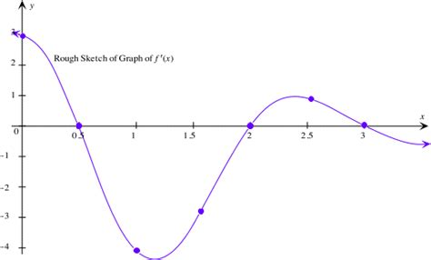 Drawing F X Graph by Maret School Bc Calculus Derivative Presented