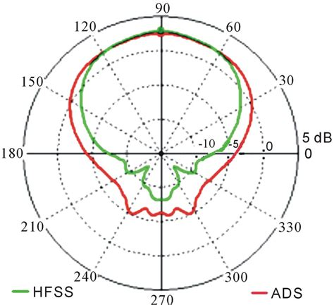 radiation pattern shape new traveling wave antenna resonating at 6 ghz based on
