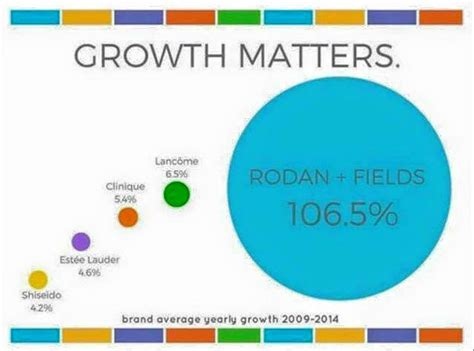 Rodan And Fields Giveaway - rodan and fields skincare giveaway katie snyder