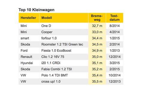 Kosten Auto Monatlich by Adac Bremstest Die Besten Bremswerte Ratgeber