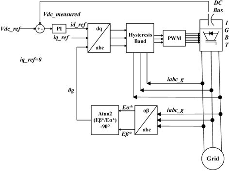 induction generator controller circuit energies free text real time of active and reactive power for doubly fed