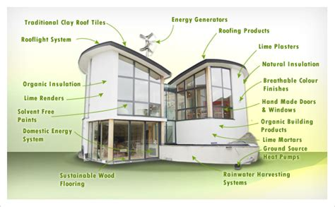 house building materials eco friendly building components building materials