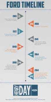 Ford Timeline Ford A Timeline The Ford Experiment