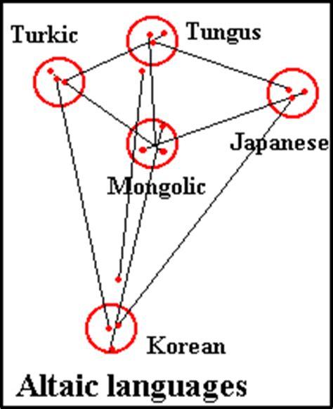 similarities between fin de si alternative linguiatics the relationship of the altaic