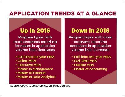 Types Of To Apply For With Mba by Gmac Application Trends Survey Reveals Mixed Picture For B