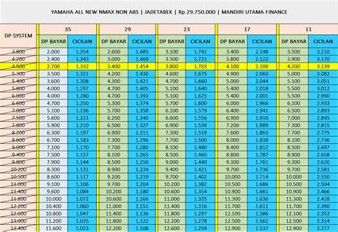 price list promo  kredit motor yamaha dp  ribu