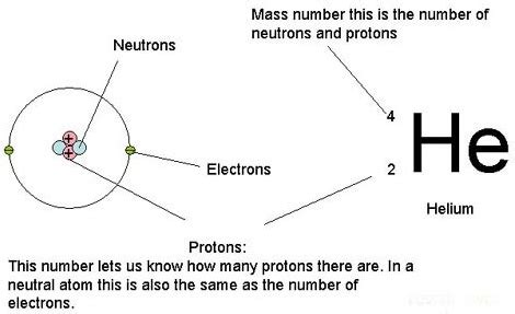 what is the number of protons in this carbon atom the structure of an atom miss wise s physics site