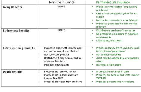 term insurance tax table 2017 insurance merriken financial