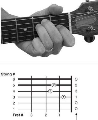 cara bermain gitar nada tips cara bermain gitar widiagitar
