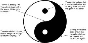 What Does The Yin Yang Symbolize Yin Yang A Symbol Of Balance And Harmony Fractal