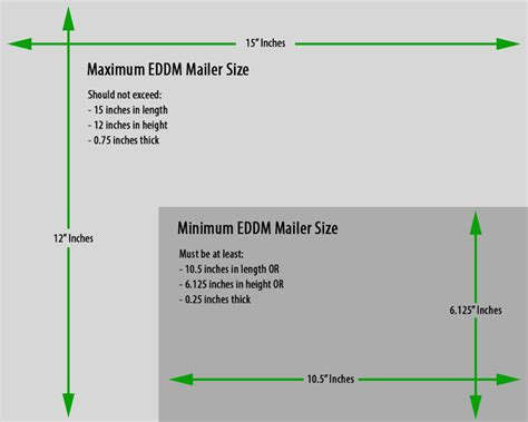Eddm Sizes Driverlayer Search Engine Usps Eddm Template