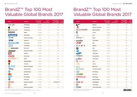 classement brandz top 100 2017 des marques globales les plus puissant