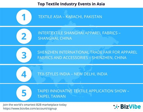 Top Mba In Asia by Bizvibe Announces Their List Of Top 10 Textile Industry
