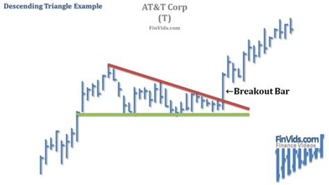 triangle pattern breakout video triangle chart pattern ascending descending and
