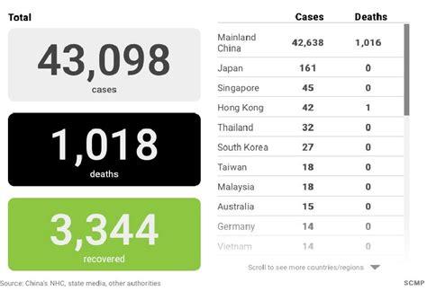 coronavirus updates china reports   deaths total