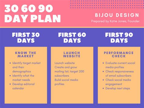 30 60 90 day plan violet pink and yellow 30 60 90 day plan presentation
