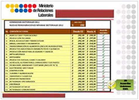 tabla de remuneraciones losep ecuador tablas sectoriales 2013 ecuador ecuadorlegalonline