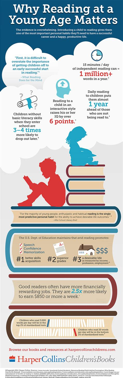 read info understanding why reading books for is for today