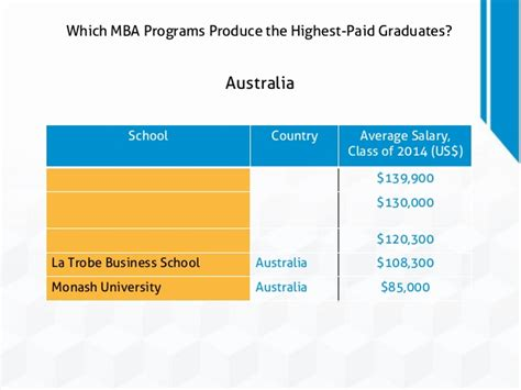 1 Year Mba Programs In Australia by Which Mba Programs Produce The Highest Paid Graduates