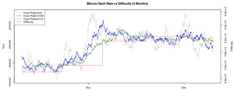 bitcoin difficulty chart litecoin difficulty projection cuanto es 0 0001 bitcoins