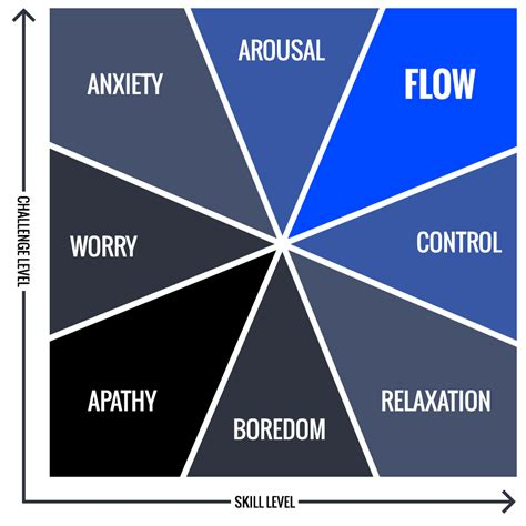 state flow diagram how to achieve flow state sharpen your mind and