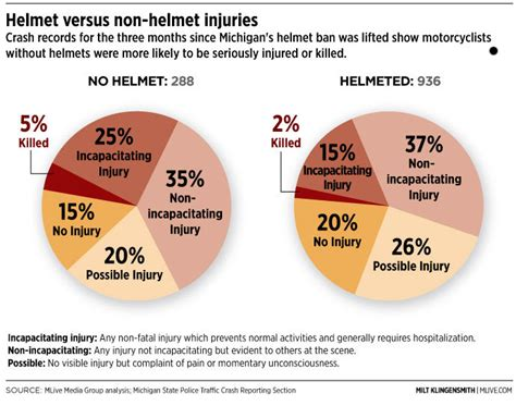 Helmet vs. No helmet: some figures   Snippets   Visordown