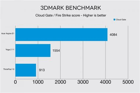best tablet benchmark lenovo thinkpad 10 review amazing for a windows 8 tablet