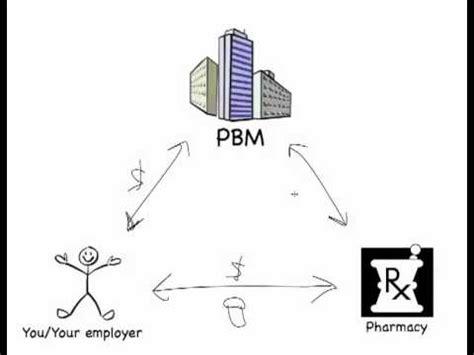 pharmacy benefit management workflow pharmacy benefits managers pbm 101
