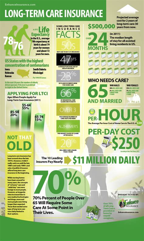 long term care insurance visually