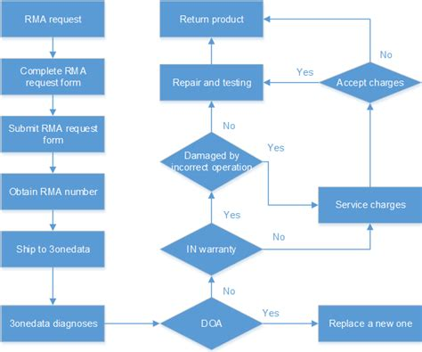Rma Process Flow Chart Gallery Chart Design For Project Rma Process Template