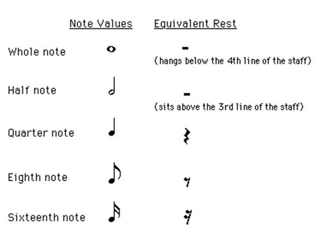 pattern of duration of notes and silences in music lecture 4