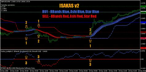 intraday swing trading strategies intraday trading system using isakas method of forex swing