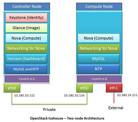 keystone node js tutorial a simple guide to install openstack icehouse on centos